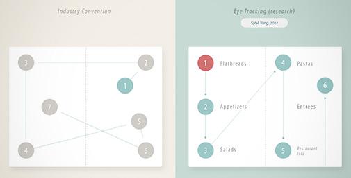 Menu Design - Modelli di Lettura