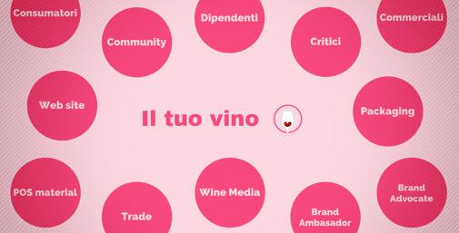 WineStoytelling Influencers