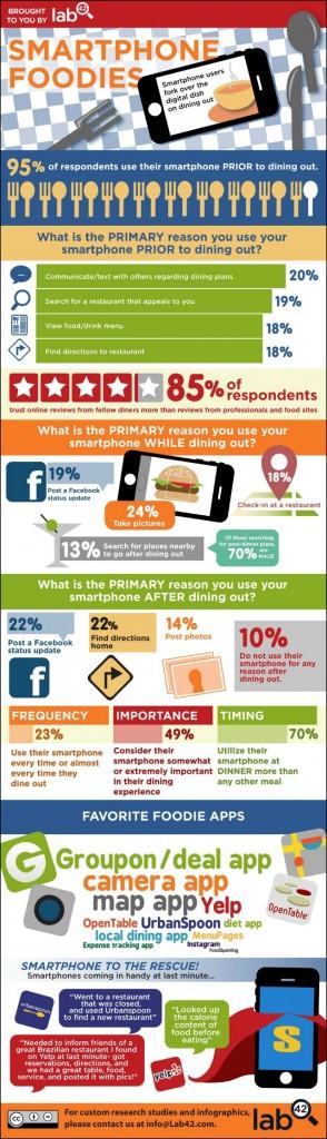 Smartphone Food 2.0