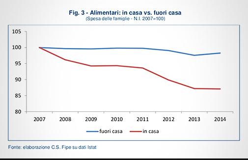 FIPE - Report Ristorazione 2015