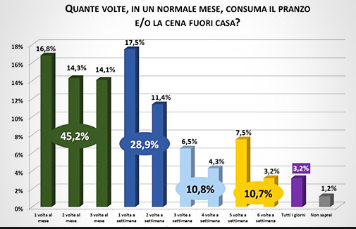 Confesercenti - Dati sulla Ristorazione, slide 17