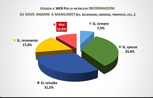 Confesercenti - Dati sulla Ristorazione, slide 18
