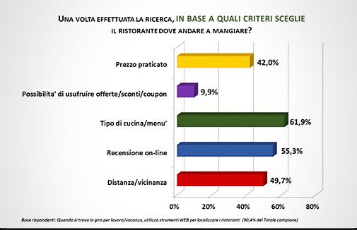 Confesercenti - Dati sulla Ristorazione, slide 22